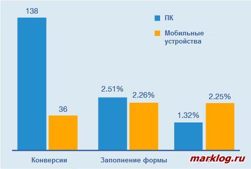 Показатели лидогенерации в мобильной рекламной кампании