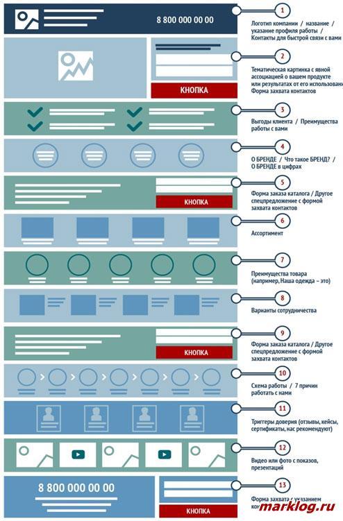 Cтруктура посадочной страницы