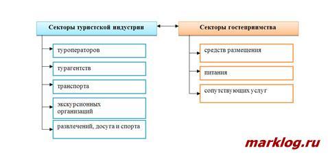 Структура индустрии гостеприимства