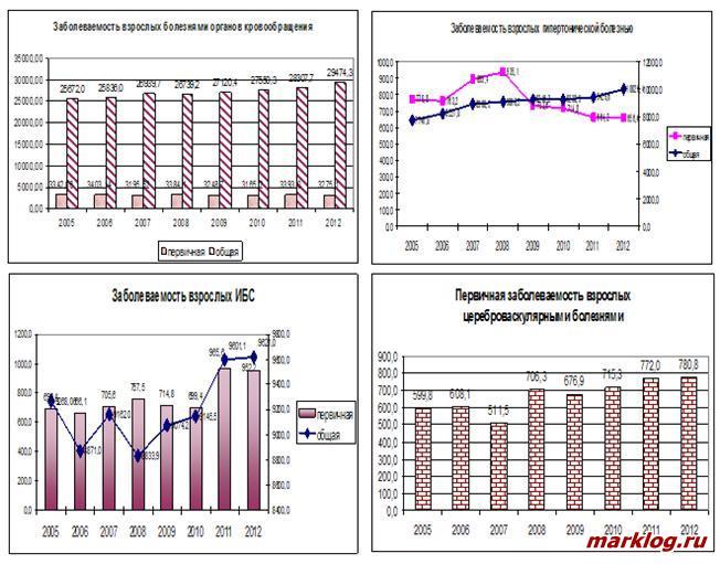 Статистические наблюдения Смоленского областного медицинского информационно-аналитического центра Департамента
