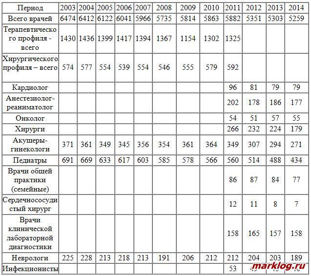 Численность врачей всех специальностей