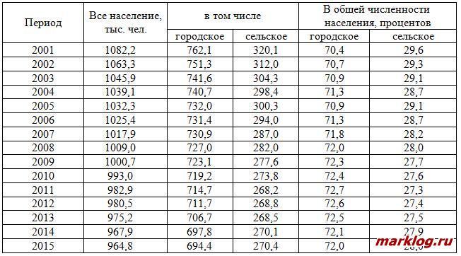 Численность населения Смоленской области