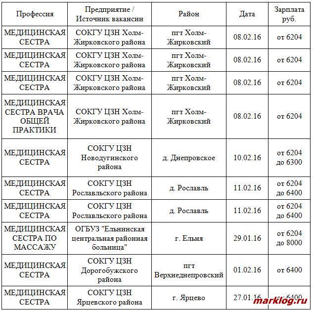 Опубликованные вакансии Смоленской области