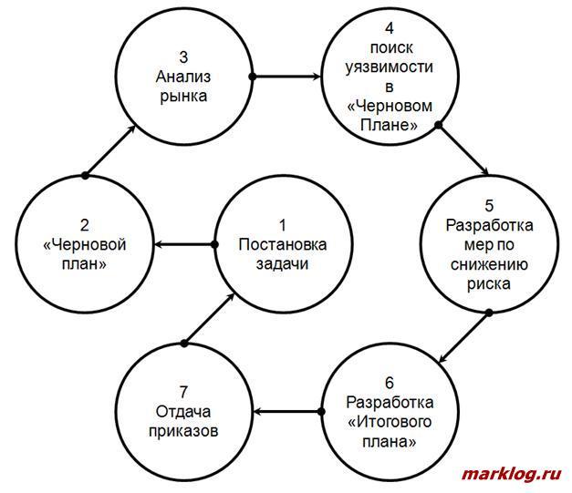 Цикл формирования управленческого решения