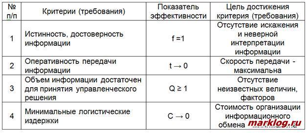 Критерии эффективности информационных потоков