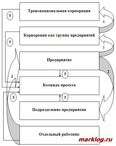 Схема перехода от проблемно-ориентированного к проектно-ориентированному подходу в управлении