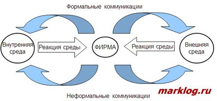 Процесс коммуникаций в фирме