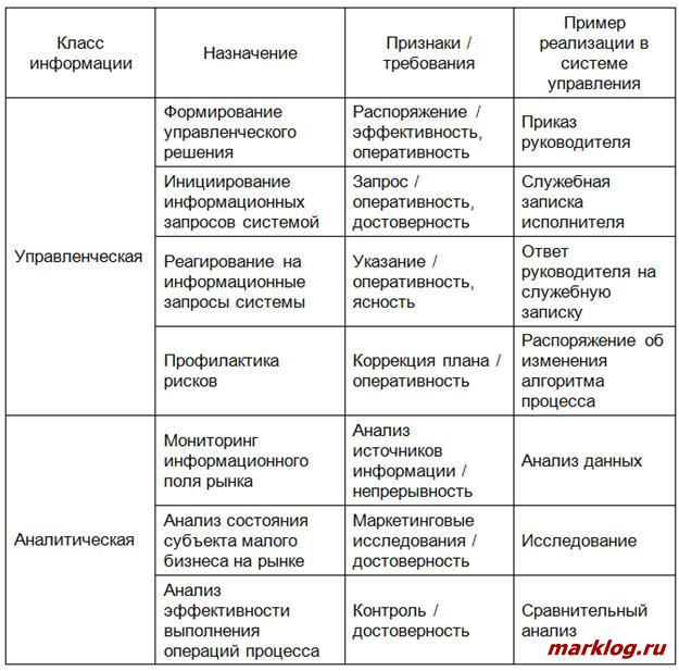 Классификация информации в системе управления субъекта малого бизнеса