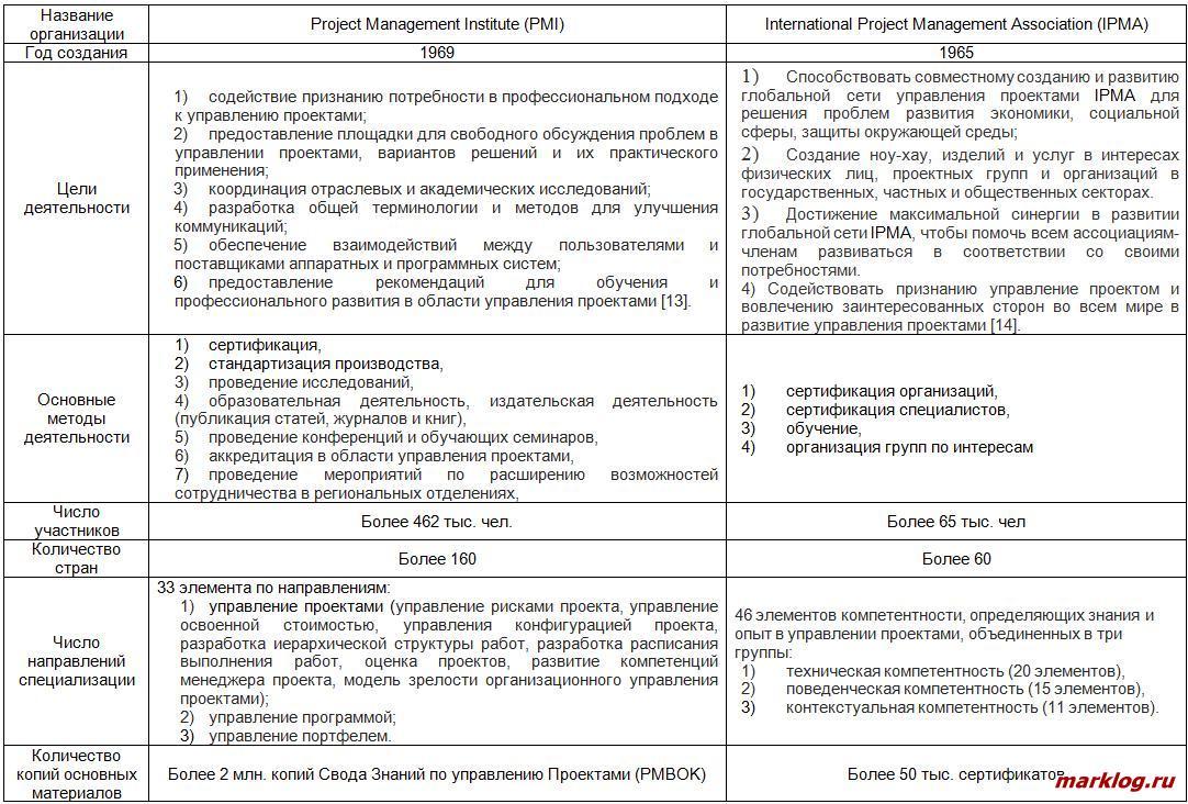 ГОСТ Р ИСО 90002015 Системы менеджмента качества
