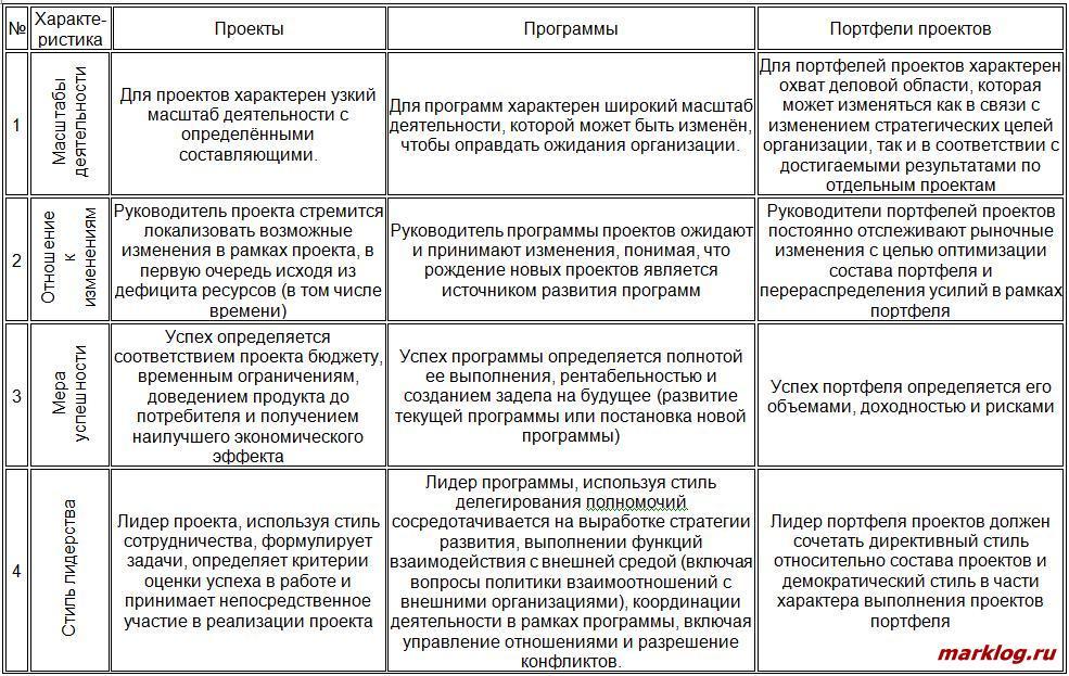 Сравнительная характеристика проектов, программ и портфелей проектов 1