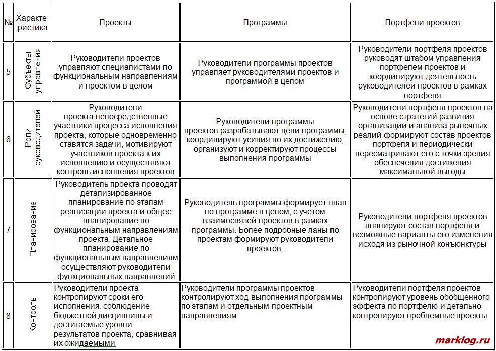 Сравнительная характеристика проектов, программ и портфелей проектов 2