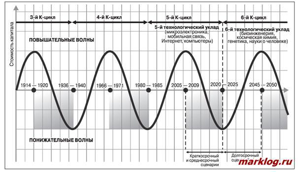 Динамика технологических укладов