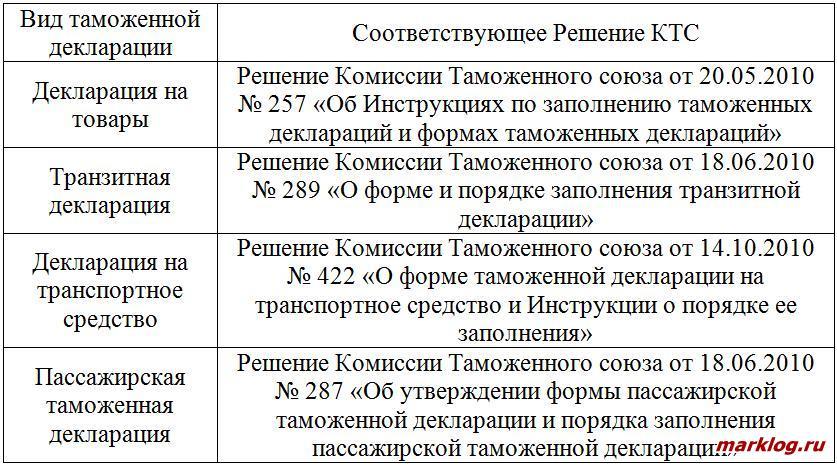 Решения КТС по заполнению таможенных деклараций