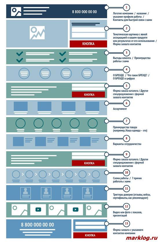 Грамотная структура посадочной страницы для производителей одежды