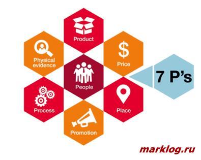 Маркетинг-микс 7P