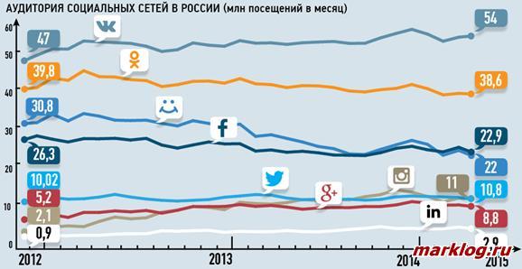 Статистика пользователей социальных сетей