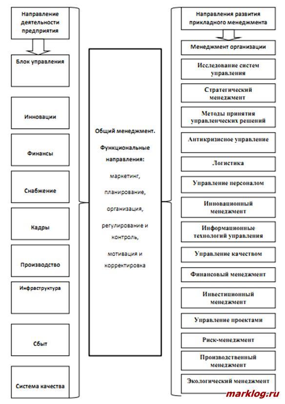 Взаимосвязь функционального менеджмента с направления деятельности предприятия и направлениями развития прикладного менеджмента