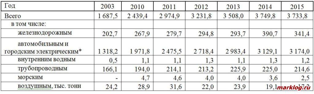 Перевозки грузов в Республике Казахстан (млн. тонн)