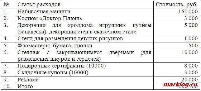 Затраты на реализацию проекта