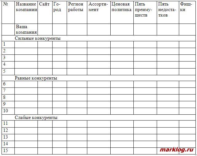 Шаблон таблицы для анализа конкурентов