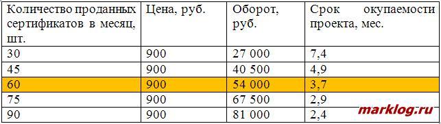 Расчет минимальных продаж в день с учетом минимизации срока окупаемости