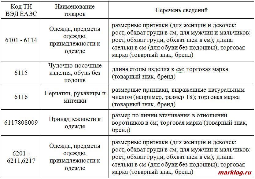 Сведения, подлежащие указанию при таможенном декларировании трикотажных и текстильных изделий в Российской Федерации