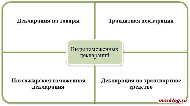 Действующие виды таможенных деклараций