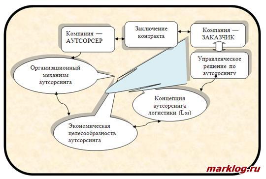 Схема организации рыночного участия с использованием концепции аутсорсинга