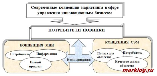 Место потребителя в сфере инновационного бизнеса  в рамках современных концепций