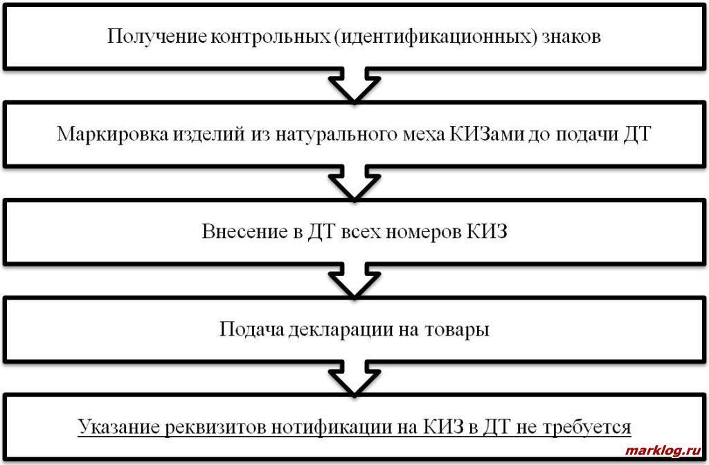 Порядок действий при ввозе в Российскую Федерацию товаров, подлежащих маркировке