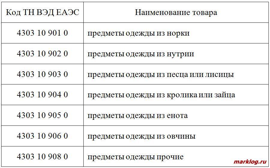 Перечень товаров, подлежащих маркировке контрольными знаками