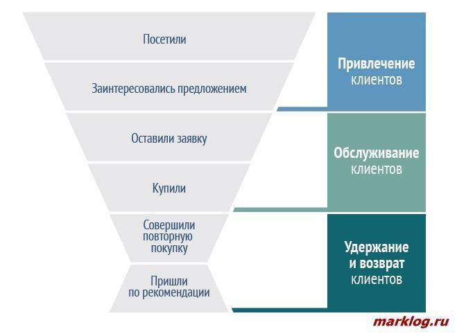 Воронка продаж с указанием уровней работы с клиентами