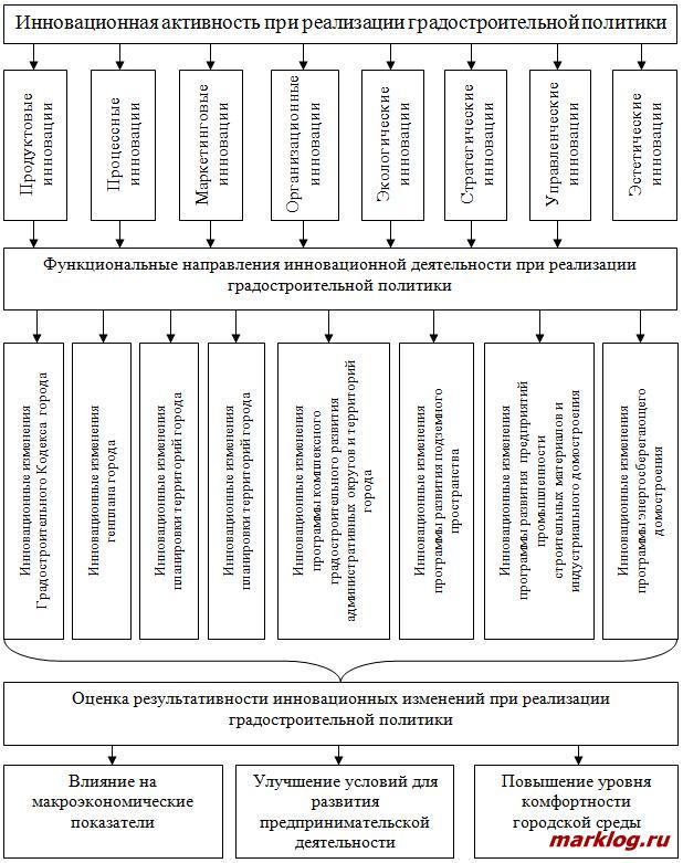 Схема взаимосвязи показателей инновационной деятельности