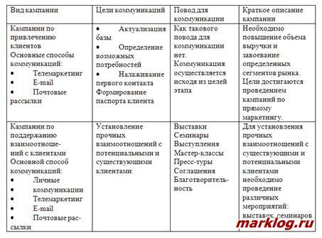 Виды рекомендуемых кампаний по привлечению клиентов