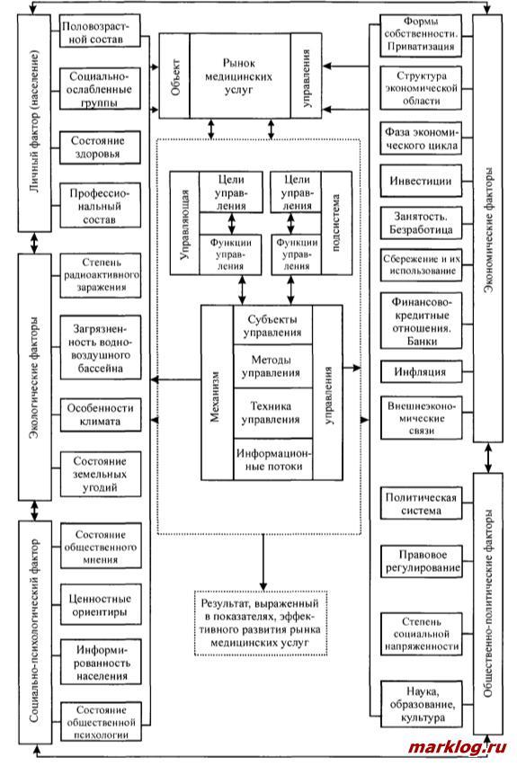 Модель управления платными медицинскими услугами