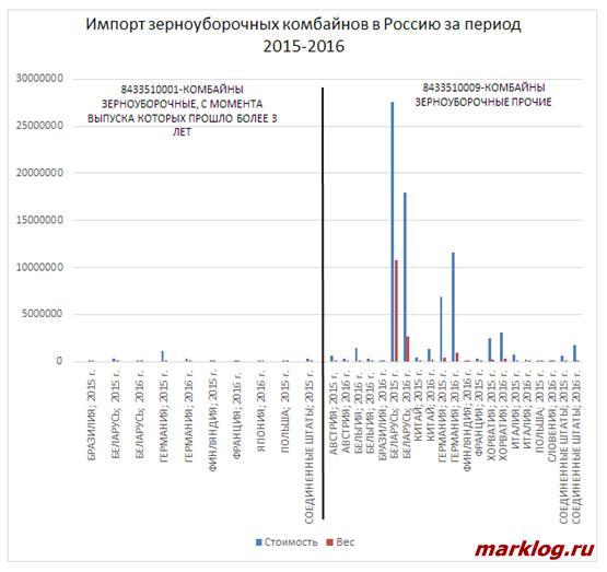 Статистические данные по импорту зерноуборочных комбайнов в Россию