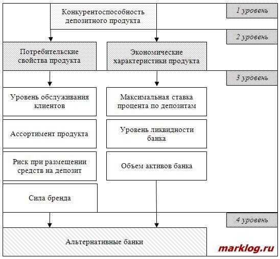 Иерархия показателей конкурентоспособности депозитного продукта