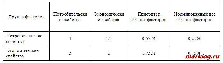 Матрица попарных сравнений и определение приоритетов групп показателей