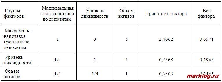Матрица попарных сравнений и определение весов факторов, влияющих на экономические свойства депозитного продукта