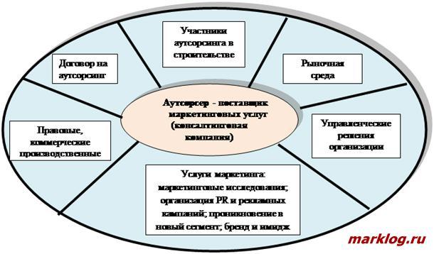 Структурная модель взаимодействия участников аутсорсинга маркетинговых услуг