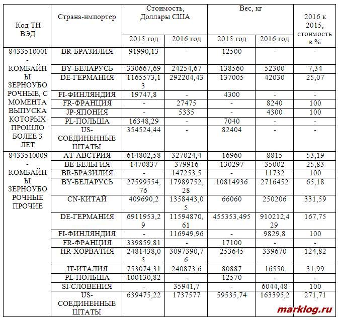 Статистические данные по импорту зерноуборочных комбайнов