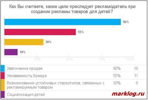 Результаты опроса респондентов о целях рекламодателей
