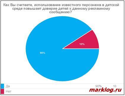 Результаты опроса респондентов