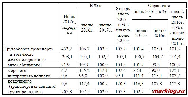 Грузооборот по видам транспорта в Российской Федерации