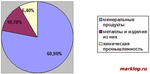 Структура экспорта ЕАЭС в третьи страны