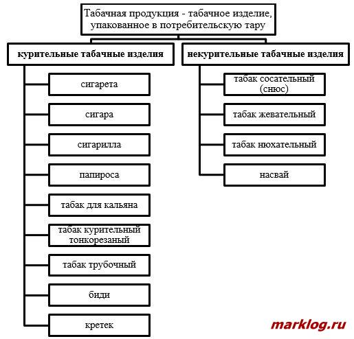 Классификация табачной продукции в соответствии с Техническим регламентом