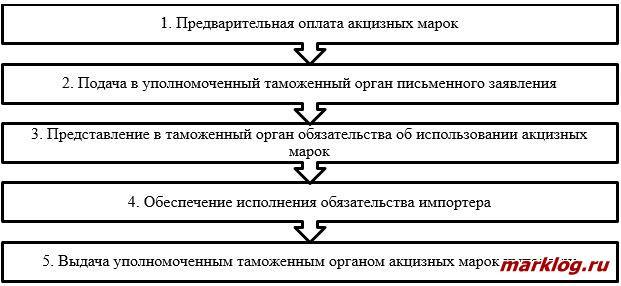 Алгоритм приобретения акцизных марок на табачную продукцию