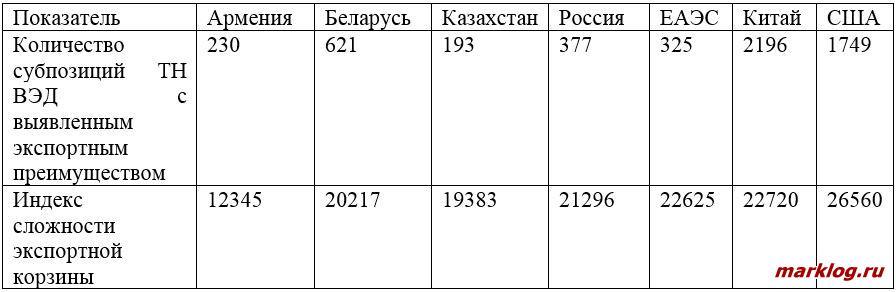 Сравнительная характеристика экспортных корзин некоторых стран