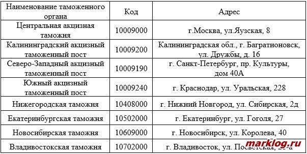 Перечень таможенных органов, осуществляющих обеспечение импортеров акцизными марками