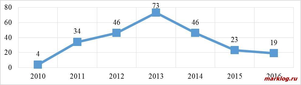 Количество транзитных судов